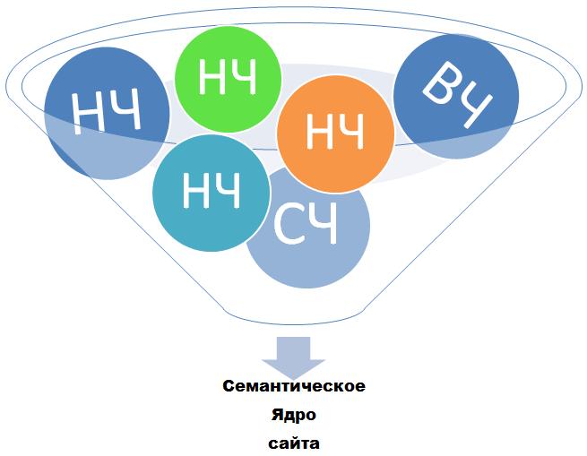 Семантическое ядро сайта - примеры составления.